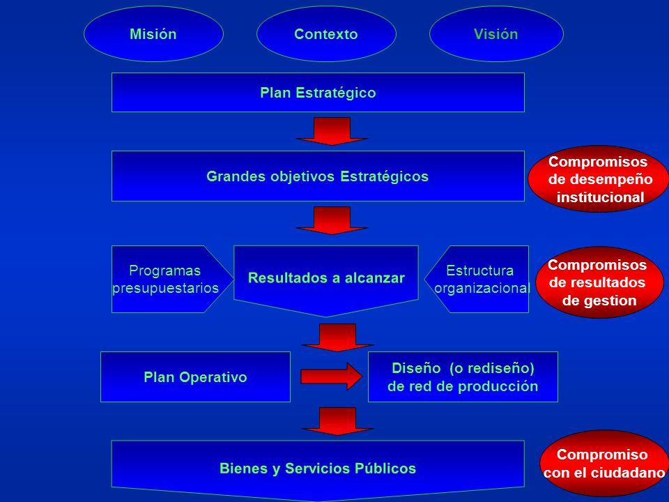 MisiónContextoVisión Plan Estratégico Grandes objetivos Estratégicos Resultados a alcanzar Programas presupuestarios Estructura organizacional Bienes