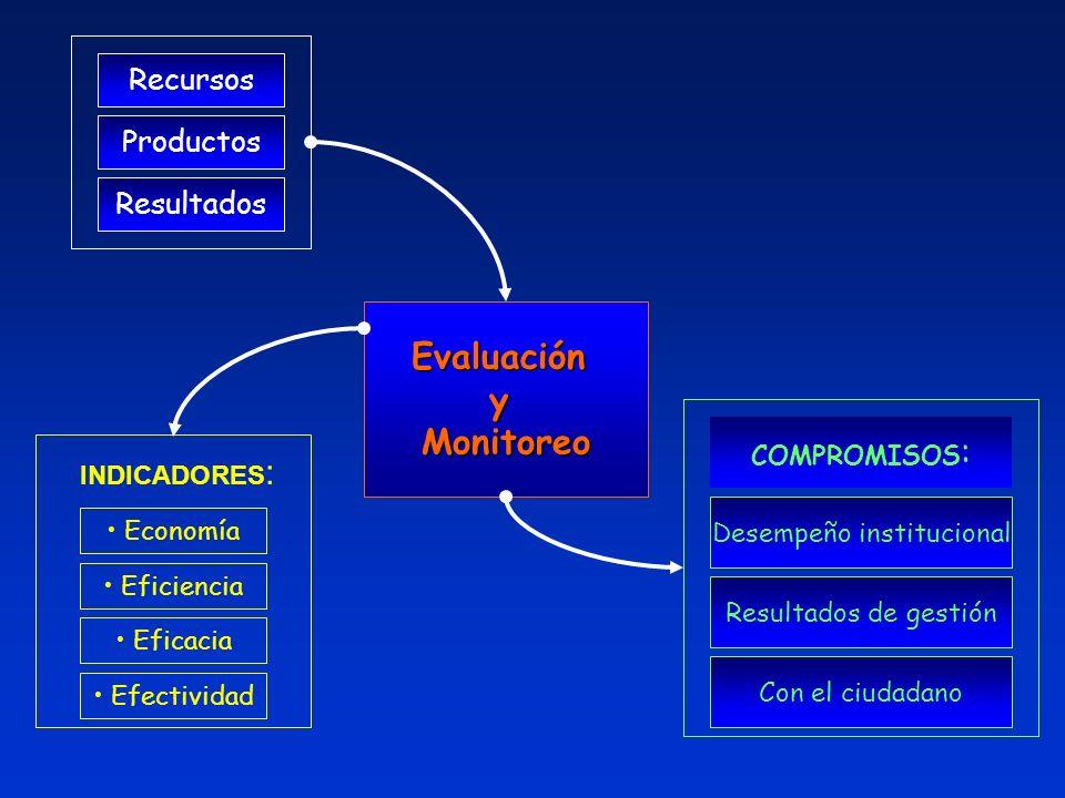 EvaluaciónyMonitoreo Desempeño institucional Resultados de gestión Con el ciudadano Recursos Productos Resultados COMPROMISOS : INDICADORES : Economía Eficiencia Eficacia Efectividad COMPROMISOS :