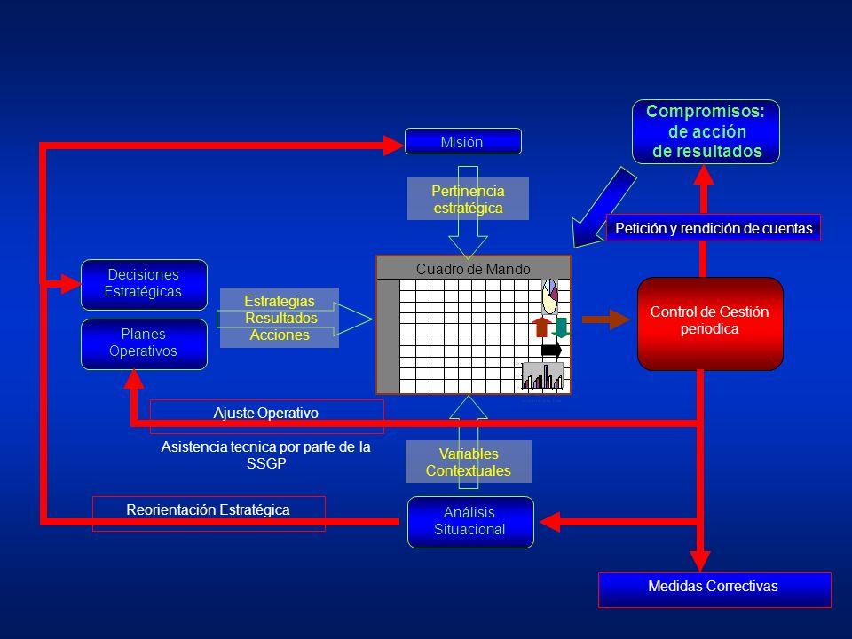 Misión Cuadro de Mando Pertinencia estratégica Decisiones Estratégicas Planes Operativos Estrategias Resultados Acciones Análisis Situacional Variables Contextuales Control de Gestión periodica Reorientación Estratégica Ajuste Operativo Asistencia tecnica por parte de la SSGP Medidas Correctivas Compromisos: de acción de resultados Petición y rendición de cuentas