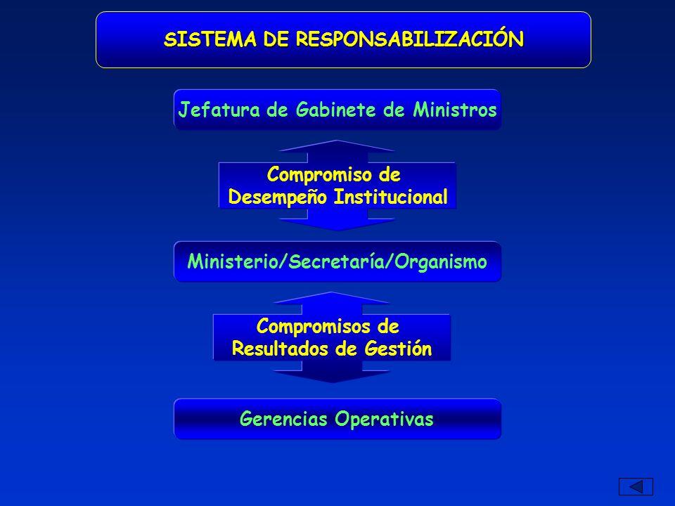SUBSISTEMA DE RESPONSABILIZACIÓN Ciudadanos/Clientes/Usuarios Compromiso con el Ciudadano Jefatura de Gabinete de Ministros Compromiso de Desempeño Institucional Ministerio/Secretaría/Organismo Gerencias Operativas Compromisos de Resultados de Gestión