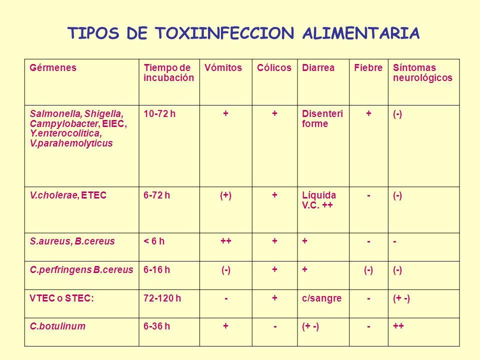 GérmenesTiempo de incubación VómitosCólicosDiarreaFiebreSíntomas neurológicos Salmonella, Shigella, Campylobacter, EIEC, Y.enterocolitica, V.parahemolyticus 10-72 h++Disenteri forme +(-) V.cholerae, ETEC6-72 h(+)+Líquida V.C.