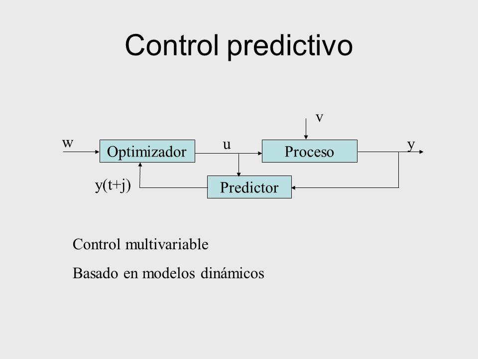 Control predictivo ProcesoOptimizador u w y v Predictor y(t+j) Control multivariable Basado en modelos dinámicos