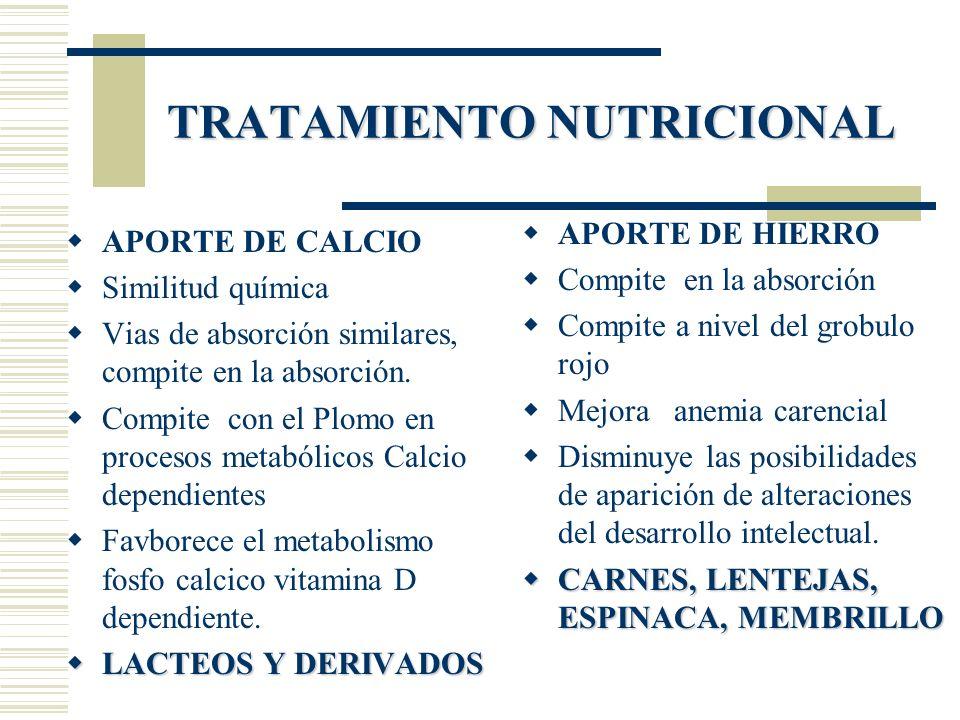 TRATAMIENTO NUTRICIONAL APORTE DE CALCIO Similitud química Vias de absorción similares, compite en la absorción. Compite con el Plomo en procesos meta