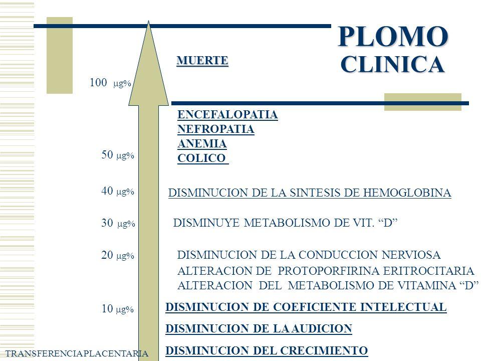 PLOMO CLINICA DISMINUCION DE COEFICIENTE INTELECTUAL DISMINUCION DE LA AUDICION DISMINUCION DEL CRECIMIENTO TRANSFERENCIA PLACENTARIA 10 g% ALTERACION