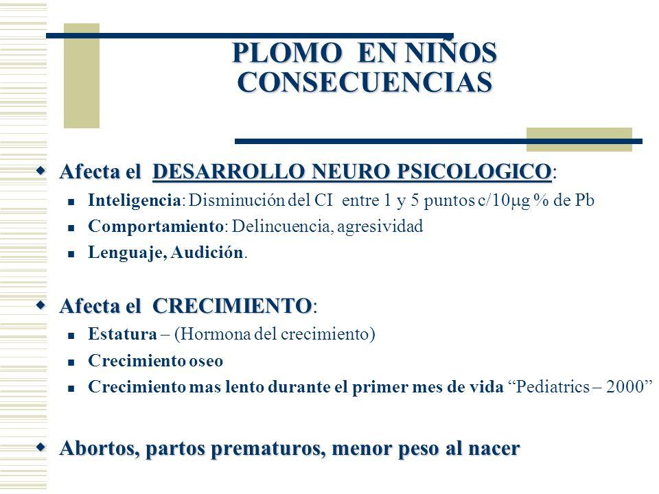 PLOMO EN NIÑOS CONSECUENCIAS Afecta el DESARROLLO NEURO PSICOLOGICO Afecta el DESARROLLO NEURO PSICOLOGICO: Inteligencia: Disminución del CI entre 1 y