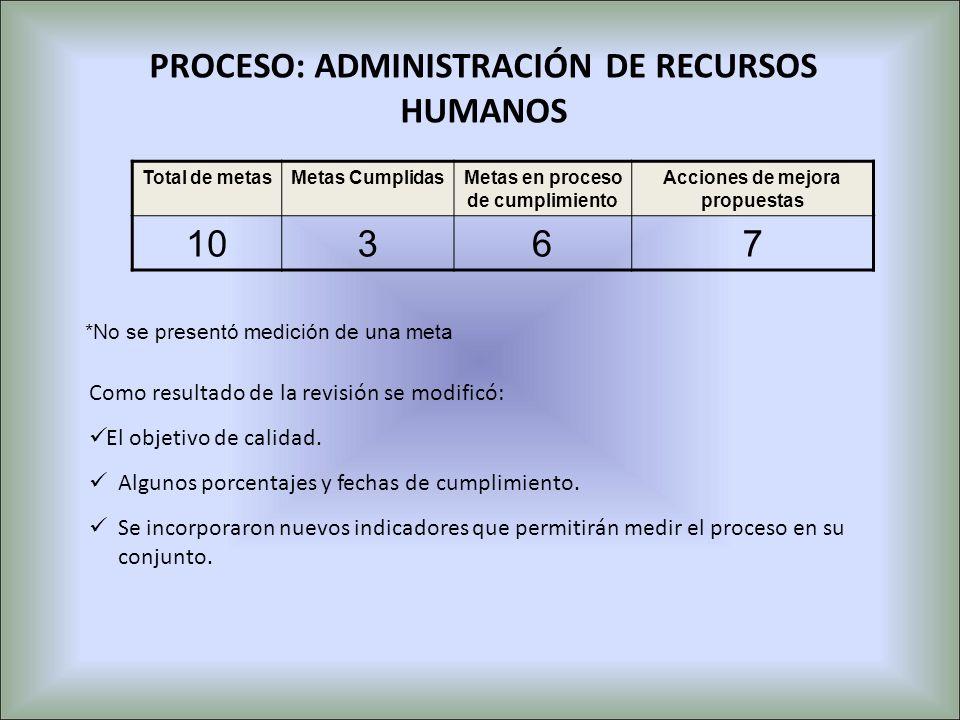 PROCESO: ADMINISTRACIÓN DE RECURSOS HUMANOS Total de metasMetas CumplidasMetas en proceso de cumplimiento Acciones de mejora propuestas 10367 *No se p