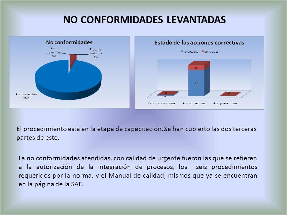 NO CONFORMIDADES LEVANTADAS La no conformidades atendidas, con calidad de urgente fueron las que se refieren a la autorización de la integración de pr
