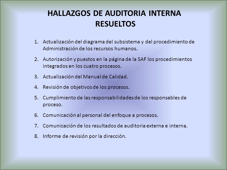 HALLAZGOS DE AUDITORIA INTERNA RESUELTOS 1.Actualización del diagrama del subsistema y del procedimiento de Administración de los recursos humanos. 2.