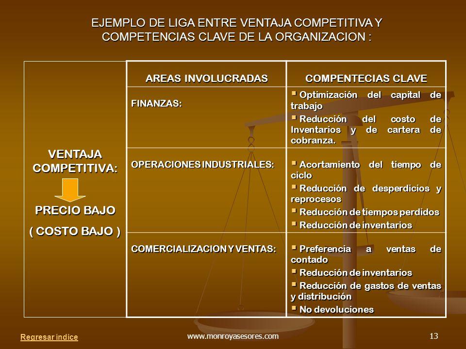 www.monroyasesores.com13 EJEMPLO DE LIGA ENTRE VENTAJA COMPETITIVA Y COMPETENCIAS CLAVE DE LA ORGANIZACION : AREAS INVOLUCRADAS COMPENTECIAS CLAVE FINANZAS: Optimización del capital de trabajo Optimización del capital de trabajo Reducción del costo de Inventarios y de cartera de cobranza.