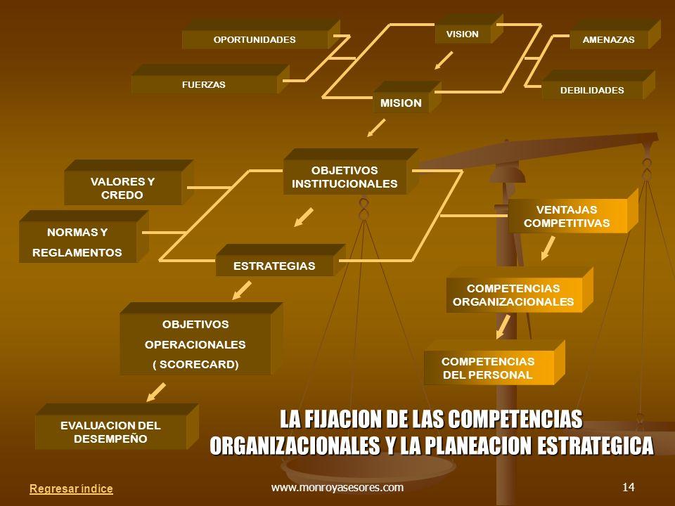 www.monroyasesores.com14 VISION MISION OBJETIVOS INSTITUCIONALES VENTAJAS COMPETITIVAS ESTRATEGIAS COMPETENCIAS ORGANIZACIONALES VALORES Y CREDO COMPETENCIAS DEL PERSONAL OBJETIVOS OPERACIONALES ( SCORECARD) OPORTUNIDADES FUERZAS DEBILIDADES AMENAZAS NORMAS Y REGLAMENTOS EVALUACION DEL DESEMPEÑO LA FIJACION DE LAS COMPETENCIAS ORGANIZACIONALES Y LA PLANEACION ESTRATEGICA Regresar índice