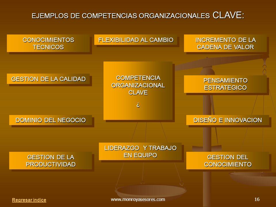 www.monroyasesores.com16 COMPETENCIA ORGANIZACIONAL CLAVE ¿ ¿ FLEXIBILIDAD AL CAMBIO CONOCIMIENTOS TECNICOS GESTION DE LA CALIDAD DOMINIO DEL NEGOCIO GESTION DE LA PRODUCTIVIDAD LIDERAZGO Y TRABAJO EN EQUIPO GESTION DEL CONOCIMIENTO DISEÑO E INNOVACION PENSAMIENTO ESTRATEGICO INCREMENTO DE LA CADENA DE VALOR EJEMPLOS DE COMPETENCIAS ORGANIZACIONALES CLAVE: Regresar índice