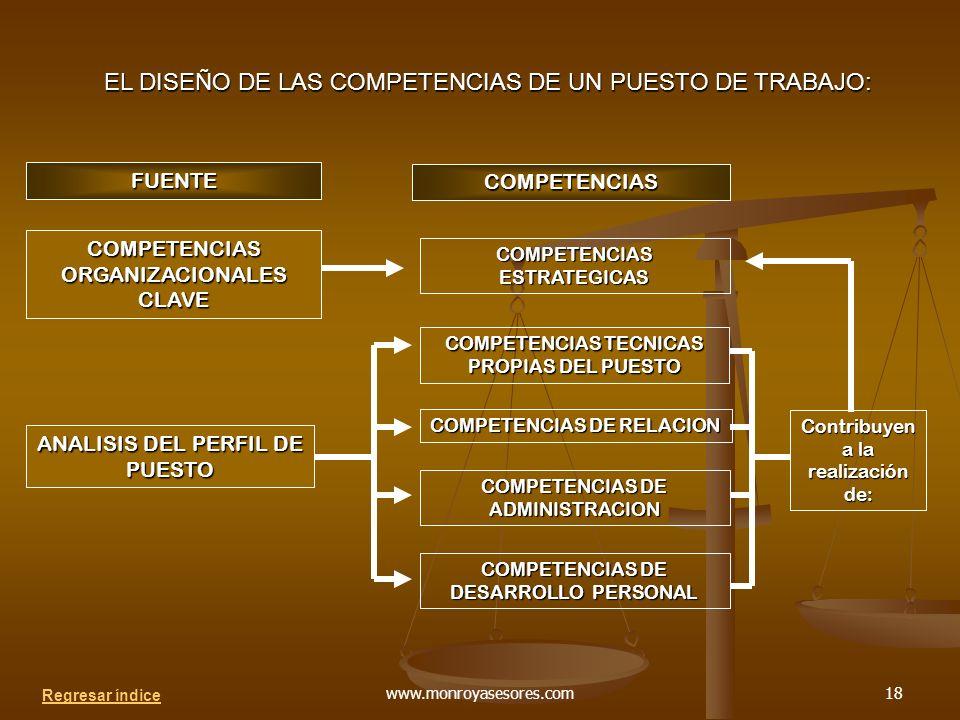 www.monroyasesores.com18 EL DISEÑO DE LAS COMPETENCIAS DE UN PUESTO DE TRABAJO: COMPETENCIAS ESTRATEGICAS COMPETENCIAS TECNICAS PROPIAS DEL PUESTO COMPETENCIAS DE RELACION COMPETENCIAS DE ADMINISTRACION COMPETENCIAS DE DESARROLLO PERSONAL COMPETENCIAS FUENTE COMPETENCIAS ORGANIZACIONALES CLAVE ANALISIS DEL PERFIL DE PUESTO Contribuyen a la realización de: Regresar índice