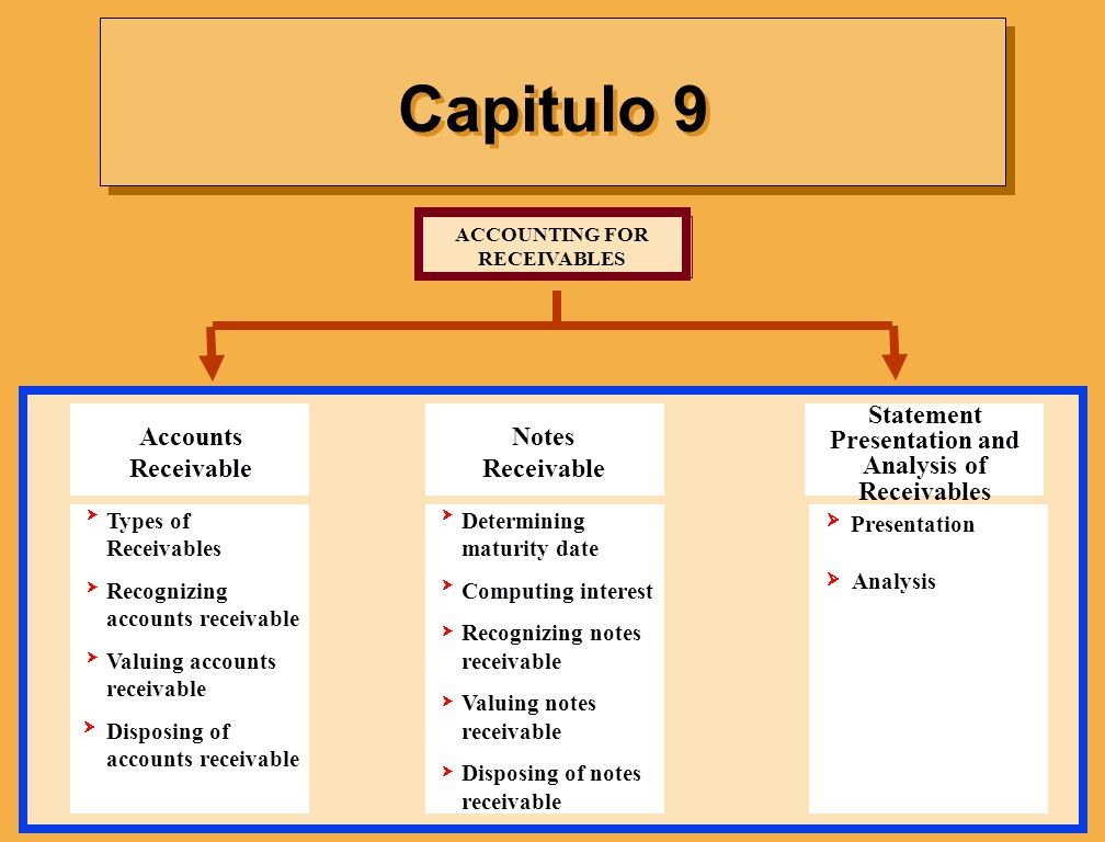 Capitulo 9 ACCOUNTING FOR RECEIVABLES Determining maturity date Computing interest Recognizing notes receivable Valuing notes receivable Disposing of