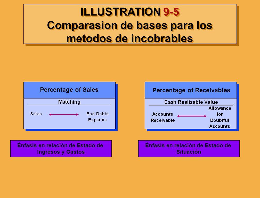 ILLUSTRATION 9-5 Comparasion de bases para los metodos de incobrables Percentage of Sales Percentage of Receivables Énfasis en relación de Estado de I