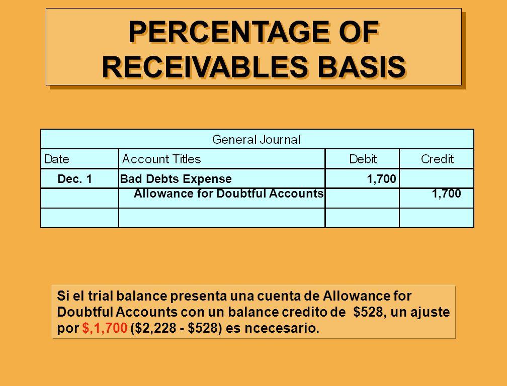Si el trial balance presenta una cuenta de Allowance for Doubtful Accounts con un balance credito de $528, un ajuste por $,1,700 ($2,228 - $528) es nc