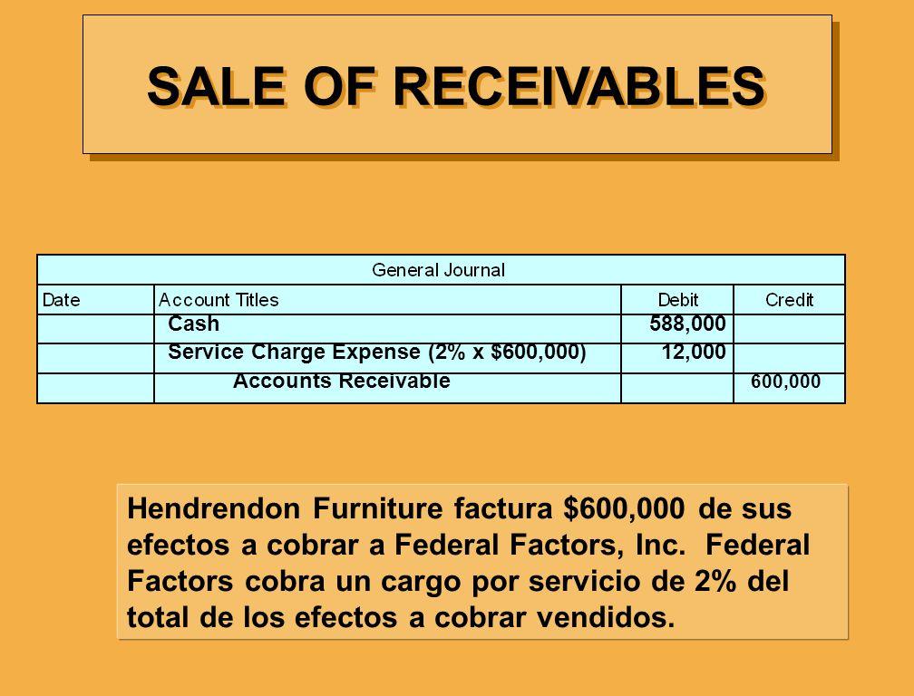 SALE OF RECEIVABLES Hendrendon Furniture factura $600,000 de sus efectos a cobrar a Federal Factors, Inc. Federal Factors cobra un cargo por servicio
