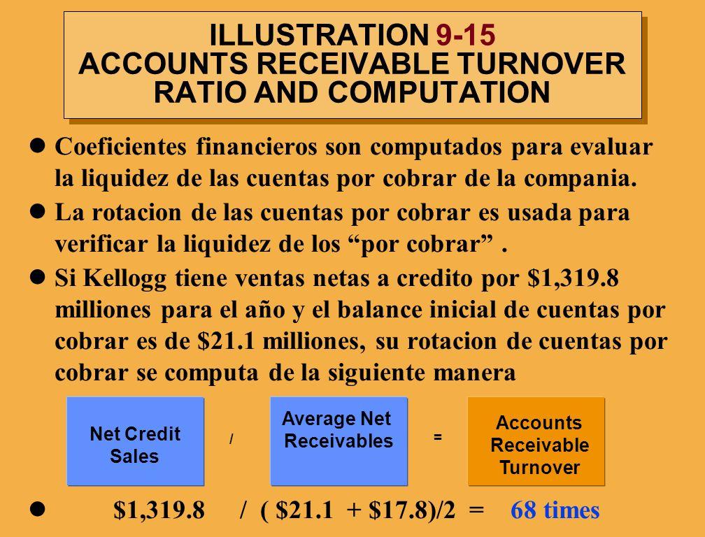 ILLUSTRATION 9-15 ACCOUNTS RECEIVABLE TURNOVER RATIO AND COMPUTATION Coeficientes financieros son computados para evaluar la liquidez de las cuentas p