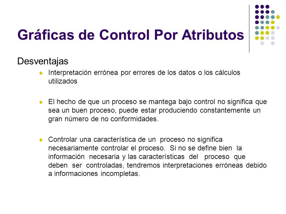 Gráficas de Control Por Atributos Desventajas Interpretación errónea por errores de los datos o los cálculos utilizados El hecho de que un proceso se