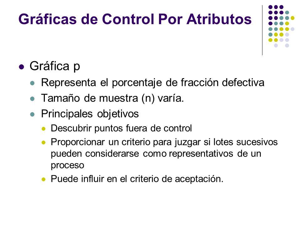 Gráficas de Control Por Atributos Gráfica p Representa el porcentaje de fracción defectiva Tamaño de muestra (n) varía. Principales objetivos Descubri