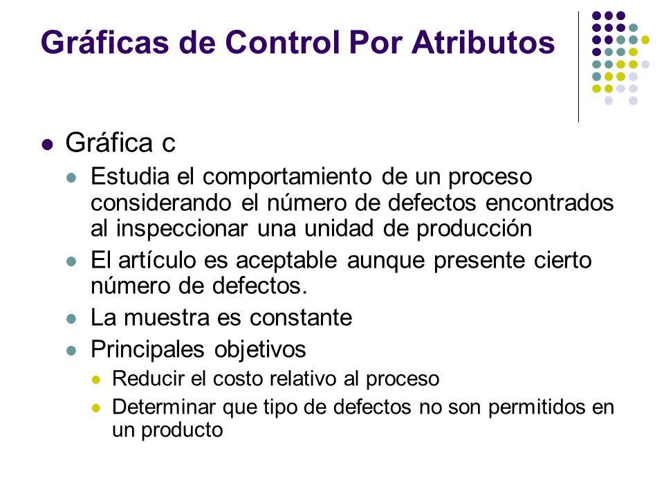 Gráficas de Control Por Atributos Gráfica c Estudia el comportamiento de un proceso considerando el número de defectos encontrados al inspeccionar una