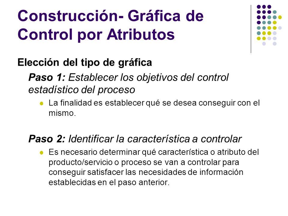 Construcción- Gráfica de Control por Atributos Elección del tipo de gráfica Paso 1: Establecer los objetivos del control estadístico del proceso La fi