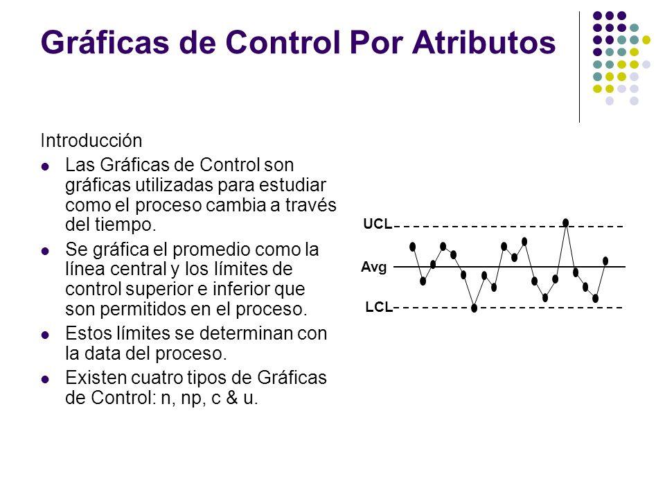 Gráficas de Control Por Atributos Introducción Las Gráficas de Control son gráficas utilizadas para estudiar como el proceso cambia a través del tiemp