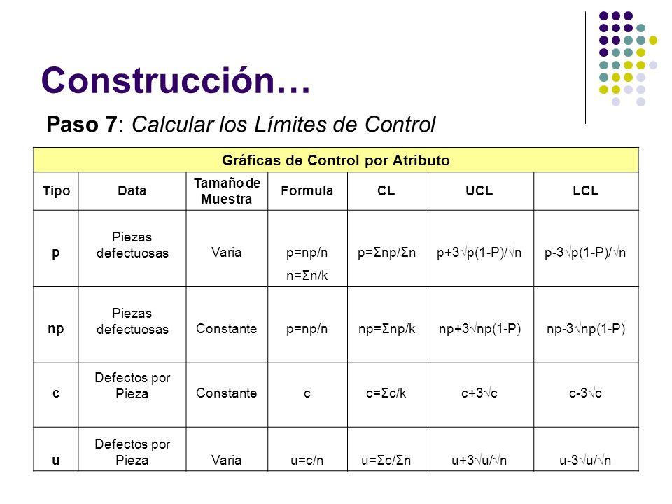 Construcción… Gráficas de Control por Atributo TipoData Tamaño de Muestra FormulaCLUCLLCL p Piezas defectuosasVariap=np/np=Σnp/Σnp+3p(1-P)/np-3p(1-P)/n n=Σn/k np Piezas defectuosasConstantep=np/nnp=Σnp/knp+3np(1-P)np-3np(1-P) c Defectos por PiezaConstantecc=Σc/kc+3cc-3c u Defectos por PiezaVariau=c/nu=Σc/Σnu+3u/nu-3u/n Paso 7: Calcular los Límites de Control