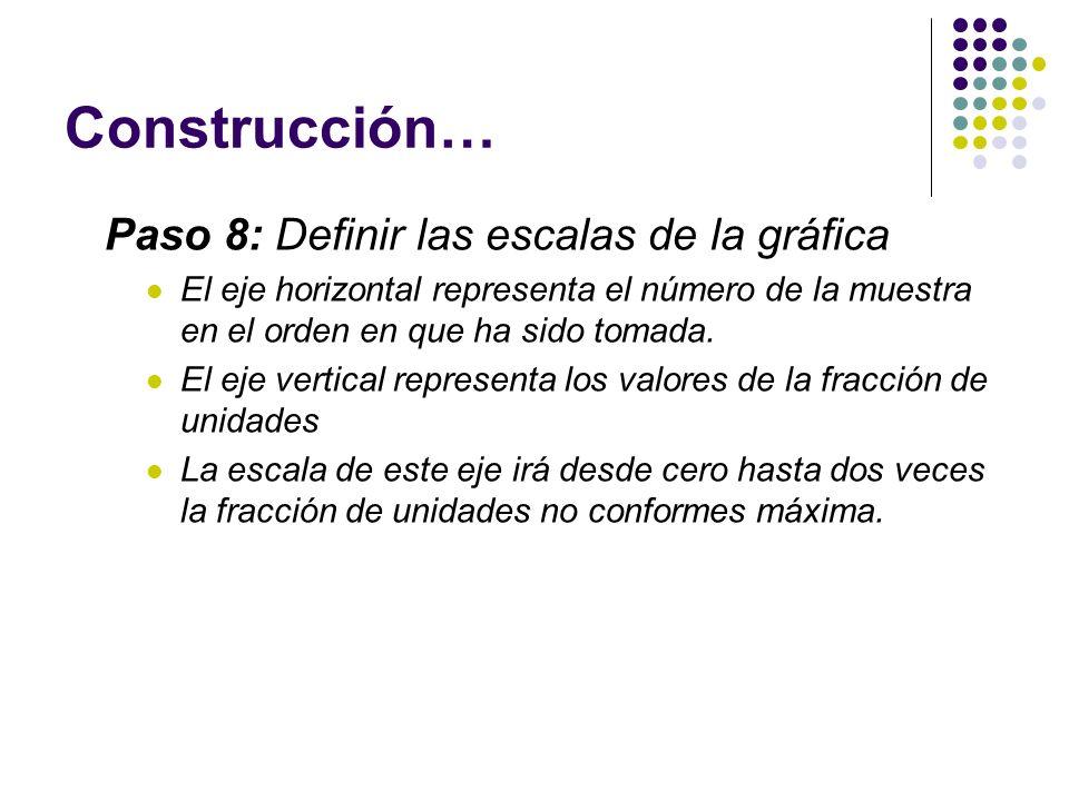Construcción… Paso 8: Definir las escalas de la gráfica El eje horizontal representa el número de la muestra en el orden en que ha sido tomada. El eje
