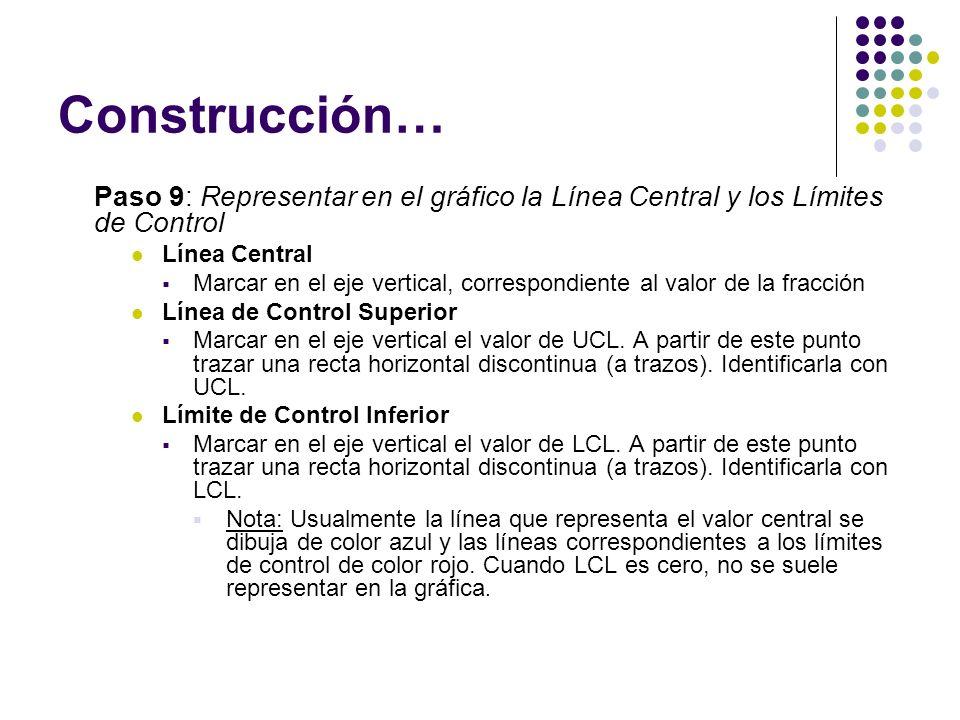 Construcción… Paso 9: Representar en el gráfico la Línea Central y los Límites de Control Línea Central Marcar en el eje vertical, correspondiente al