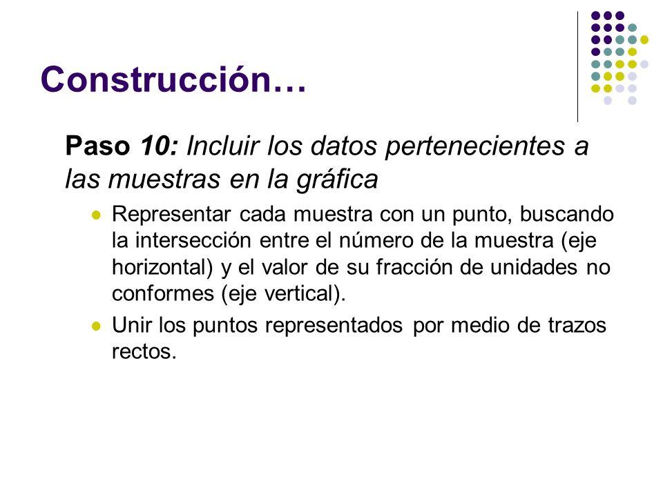 Construcción… Paso 10: Incluir los datos pertenecientes a las muestras en la gráfica Representar cada muestra con un punto, buscando la intersección e