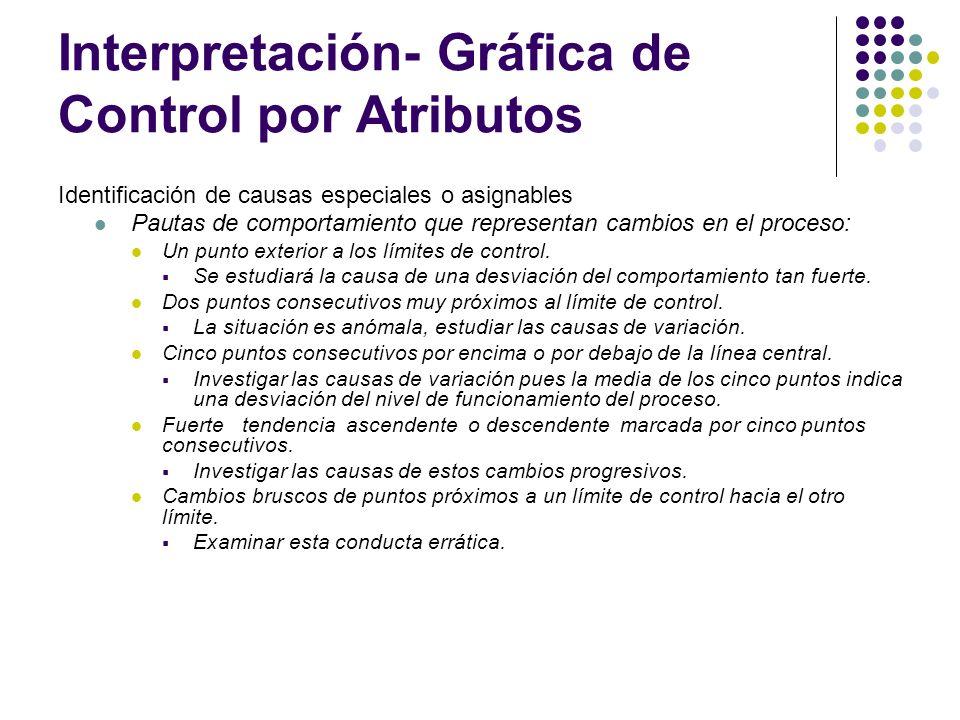 Interpretación- Gráfica de Control por Atributos Identificación de causas especiales o asignables Pautas de comportamiento que representan cambios en