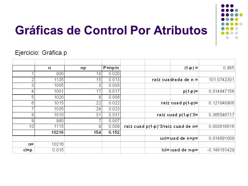 Gráficas de Control Por Atributos Ejercicio: Gráfica p