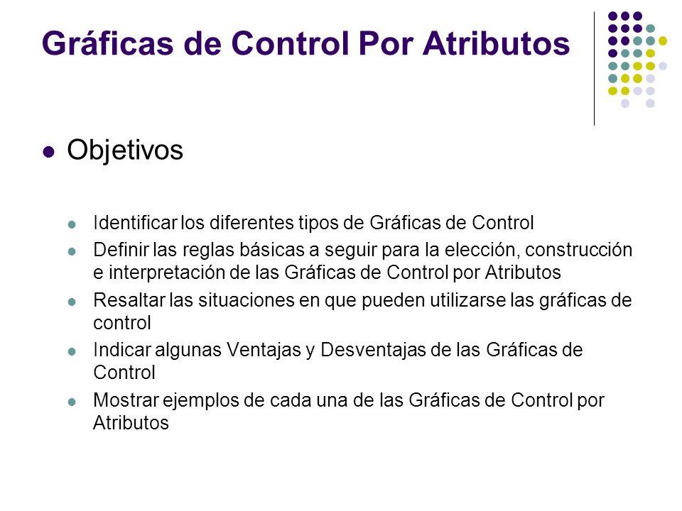 Gráficas de Control Por Atributos Objetivos Identificar los diferentes tipos de Gráficas de Control Definir las reglas básicas a seguir para la elecci