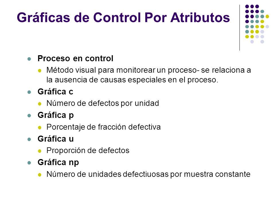 Gráficas de Control Por Atributos Proceso en control Método visual para monitorear un proceso- se relaciona a la ausencia de causas especiales en el p