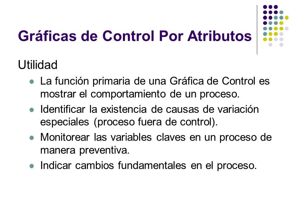 Gráficas de Control Por Atributos Utilidad La función primaria de una Gráfica de Control es mostrar el comportamiento de un proceso. Identificar la ex