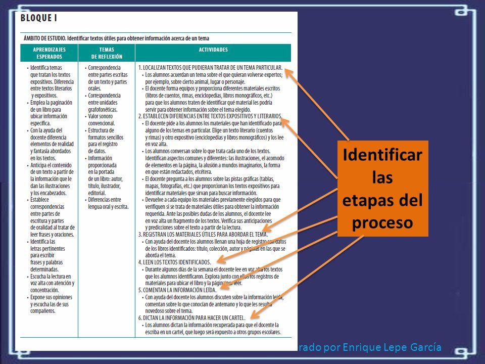 Elaborado por Enrique Lepe García Identificar las etapas del proceso