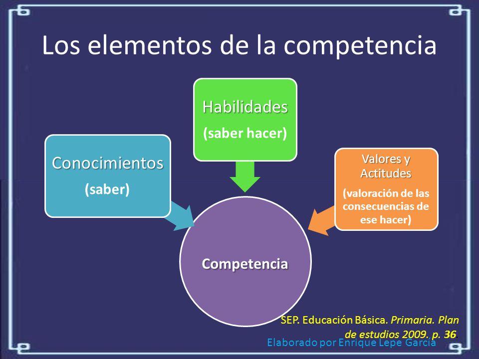 Elaborado por Enrique Lepe García Los elementos de la competencia Competencia Conocimientos (saber) Habilidades (saber hacer) Valores y Actitudes (valoración de las consecuencias de ese hacer) SEP.