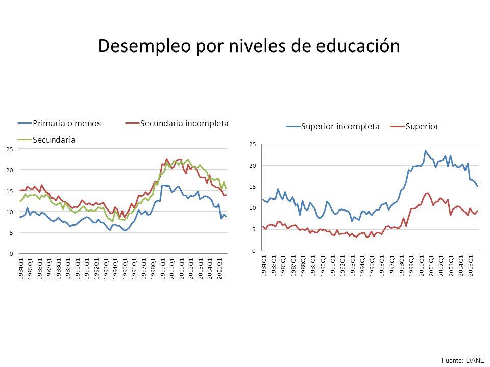 Desempleo por niveles de educación Fuente: DANE