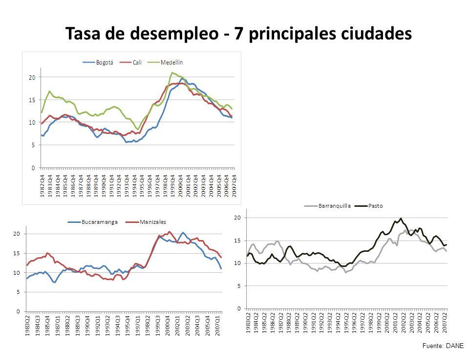 Tasa de desempleo - 7 principales ciudades Fuente: DANE