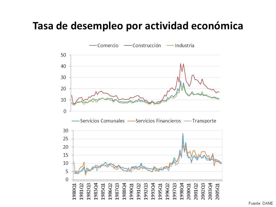 Tasa de desempleo por actividad económica Fuente: DANE