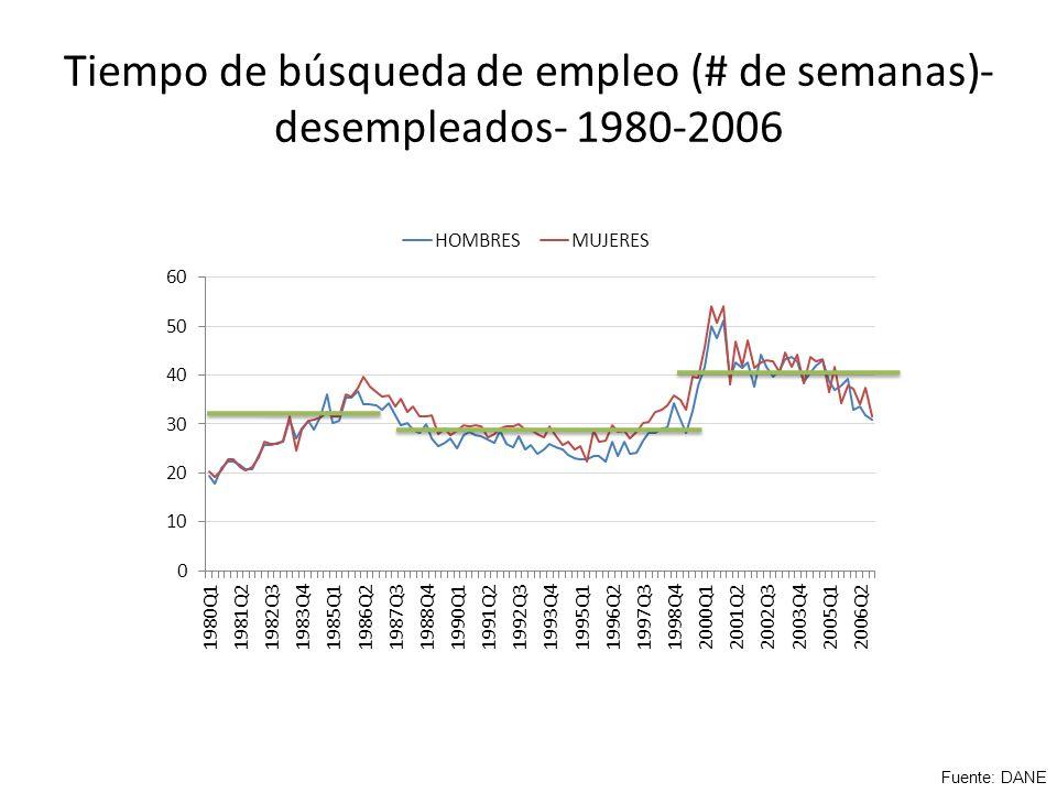 Tiempo de búsqueda de empleo (# de semanas)- desempleados- 1980-2006 Fuente: DANE