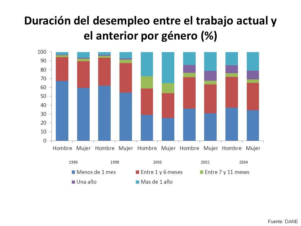 Duración del desempleo entre el trabajo actual y el anterior por género (%) Fuente: DANE
