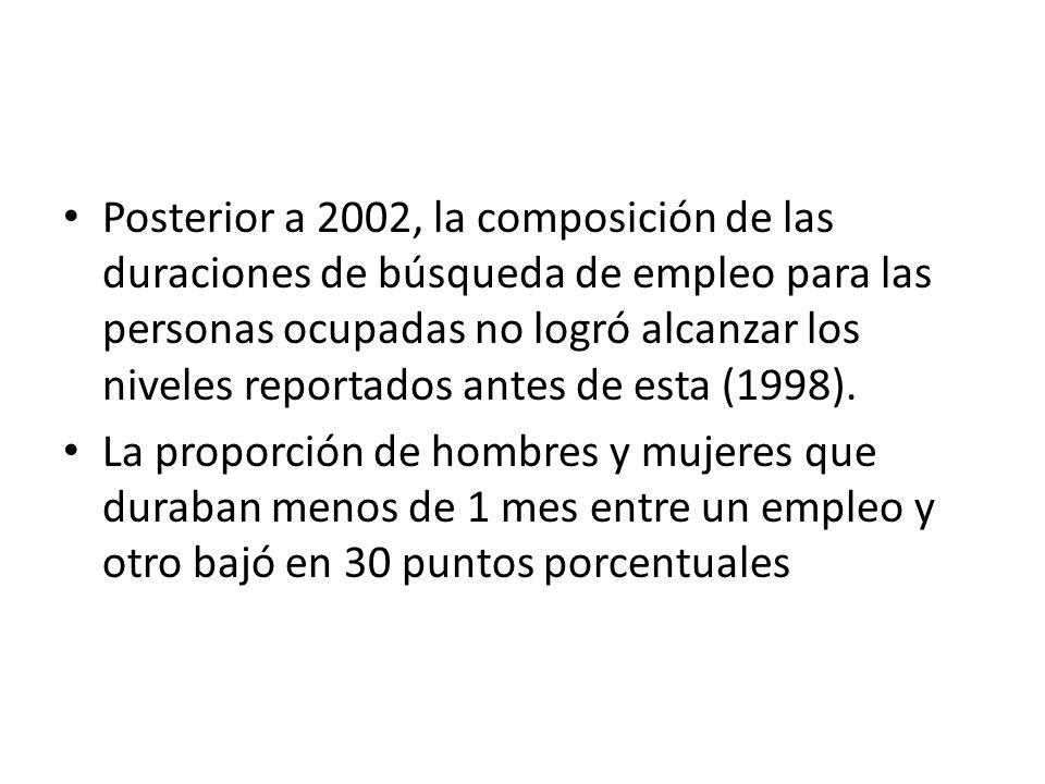 Posterior a 2002, la composición de las duraciones de búsqueda de empleo para las personas ocupadas no logró alcanzar los niveles reportados antes de esta (1998).
