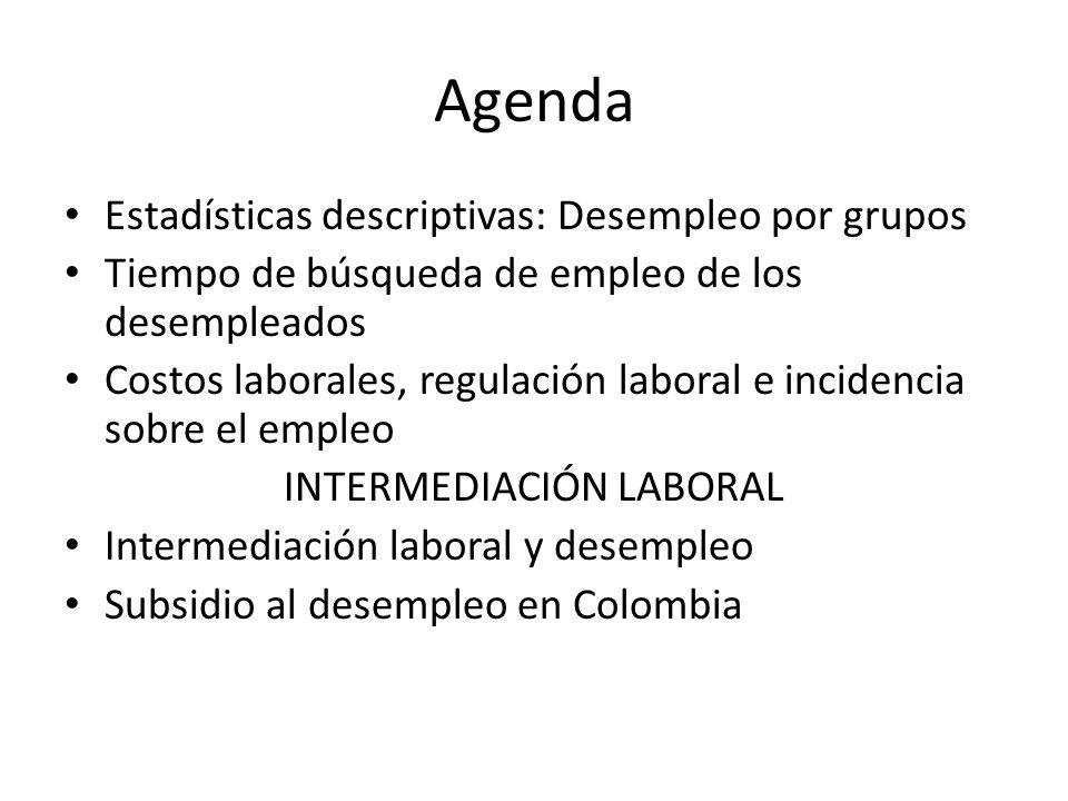 Agenda Estadísticas descriptivas: Desempleo por grupos Tiempo de búsqueda de empleo de los desempleados Costos laborales, regulación laboral e incidencia sobre el empleo INTERMEDIACIÓN LABORAL Intermediación laboral y desempleo Subsidio al desempleo en Colombia