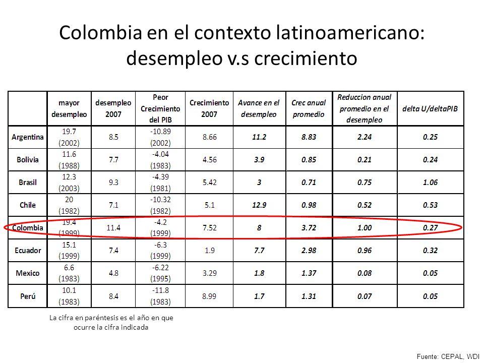 Colombia en el contexto latinoamericano: desempleo v.s crecimiento La cifra en paréntesis es el año en que ocurre la cifra indicada Fuente: CEPAL, WDI