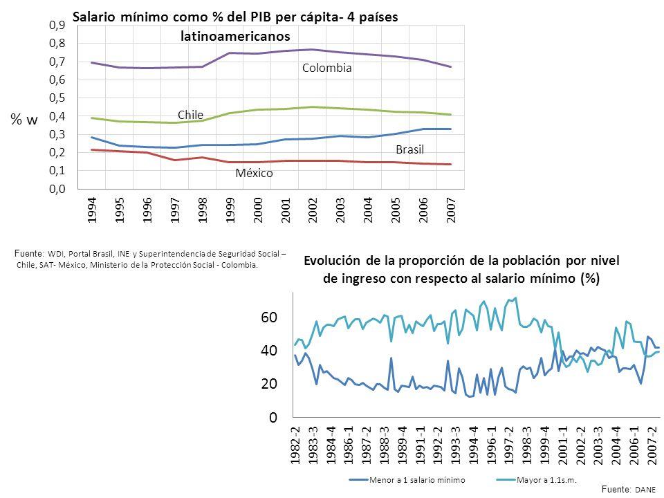Fuente: WDI, Portal Brasil, INE y Superintendencia de Seguridad Social – Chile, SAT- México, Ministerio de la Protección Social - Colombia.