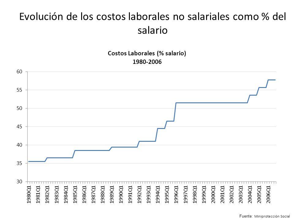 Evolución de los costos laborales no salariales como % del salario Fuente: Miniprotección Social