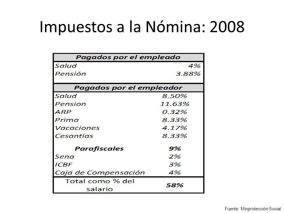 Impuestos a la Nómina: 2008 Fuente: Minprotección Social