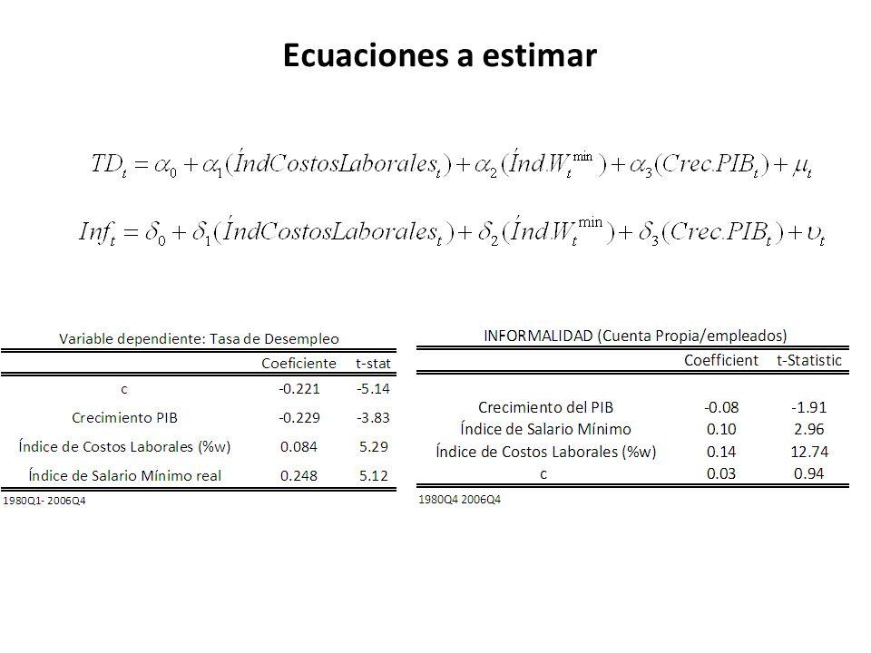 Ecuaciones a estimar