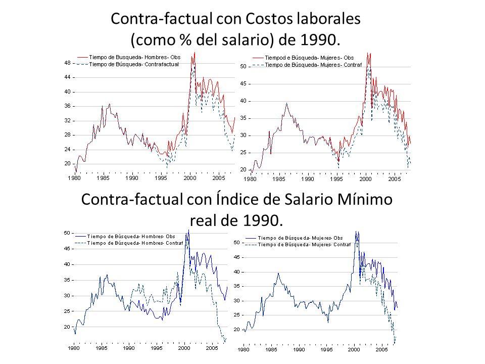 Contra-factual con Índice de Salario Mínimo real de 1990.